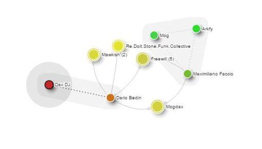 """Disco/graph: The """"Dax DJ"""" network"""